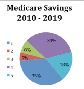 medicare-savings