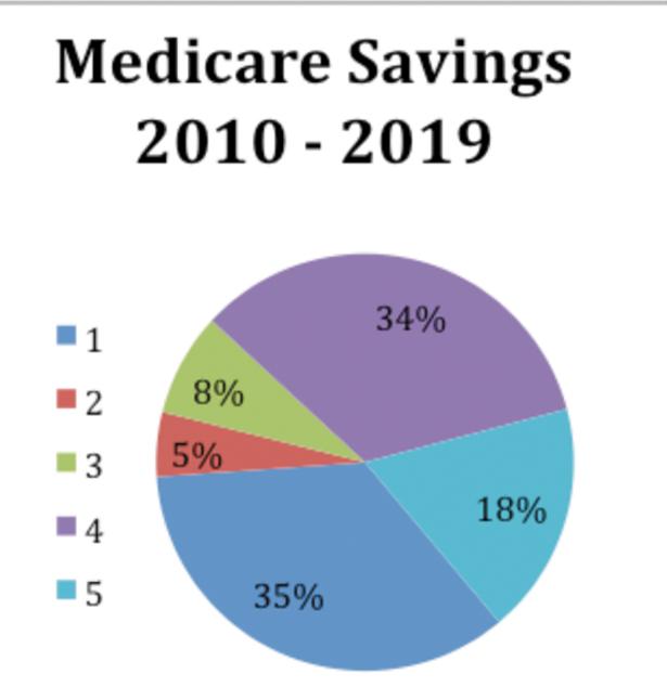 medicare-savings