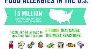 May is Food Allergy Action Month!